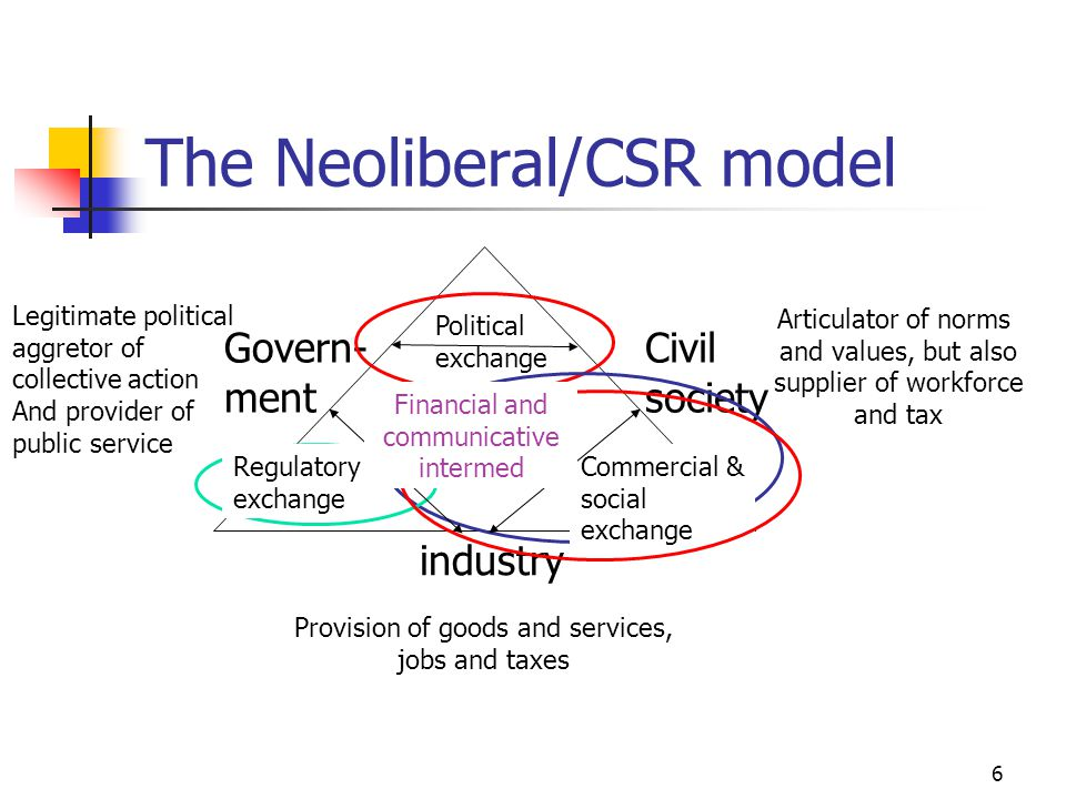 6 industry Govern- ment Civil society Provision of goods and services, jobs and taxes Articulator of norms and values, but also supplier of workforce