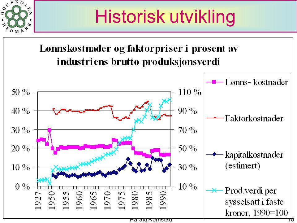 Harald Romstad10 Historisk utvikling
