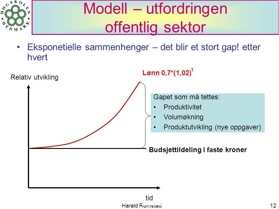 Harald Romstad12 Modell – utfordringen offentlig sektor •Eksponetielle sammenhenger – det blir et stort gap! etter hvert Relativ utvikling tid Lønn 0,