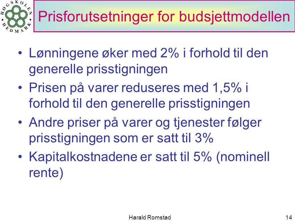 Harald Romstad14 Prisforutsetninger for budsjettmodellen •Lønningene øker med 2% i forhold til den generelle prisstigningen •Prisen på varer reduseres