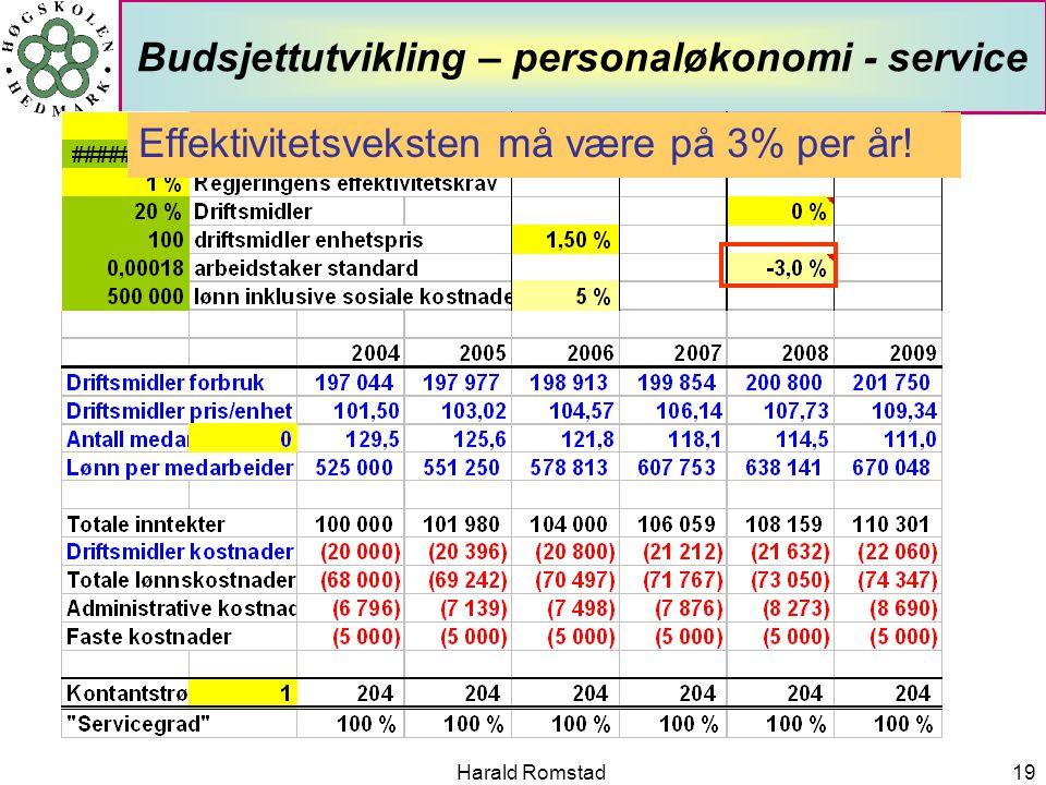 Harald Romstad19 Budsjettutvikling – personaløkonomi - service Effektivitetsveksten må være på 3% per år!