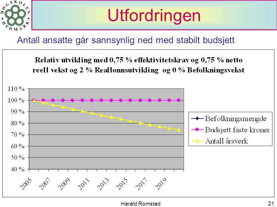 Harald Romstad21 Utfordringen Antall ansatte går sannsynlig ned med stabilt budsjett