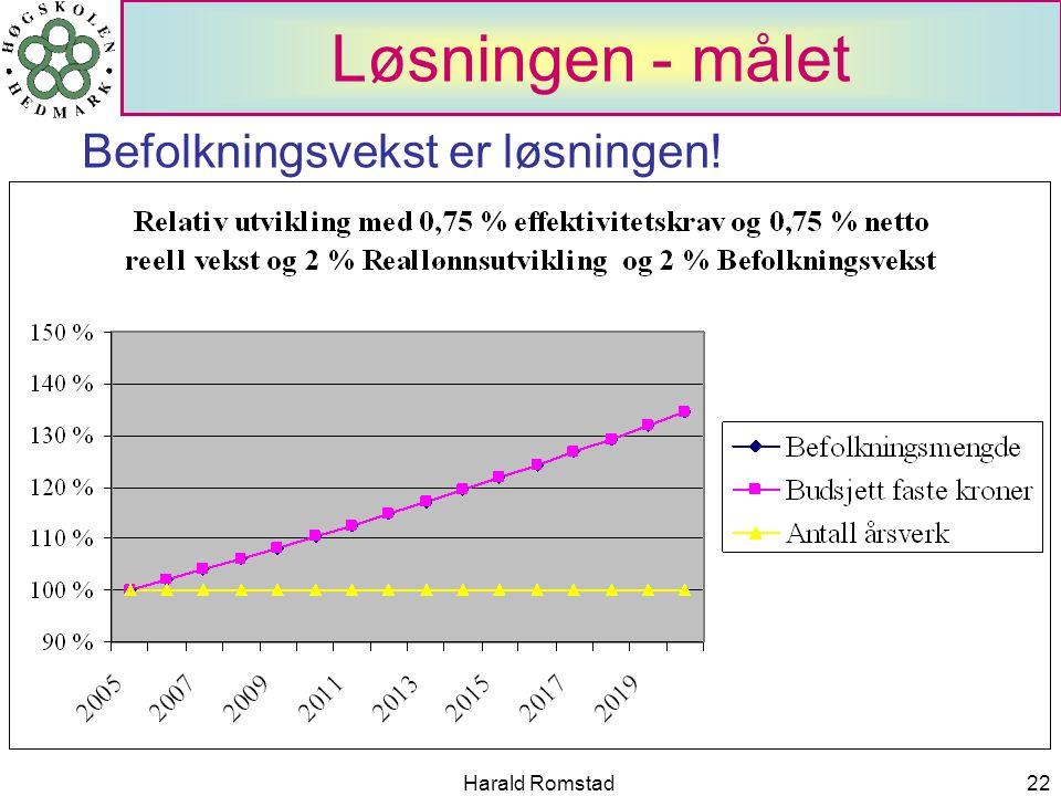 Harald Romstad22 Løsningen - målet Befolkningsvekst er løsningen!