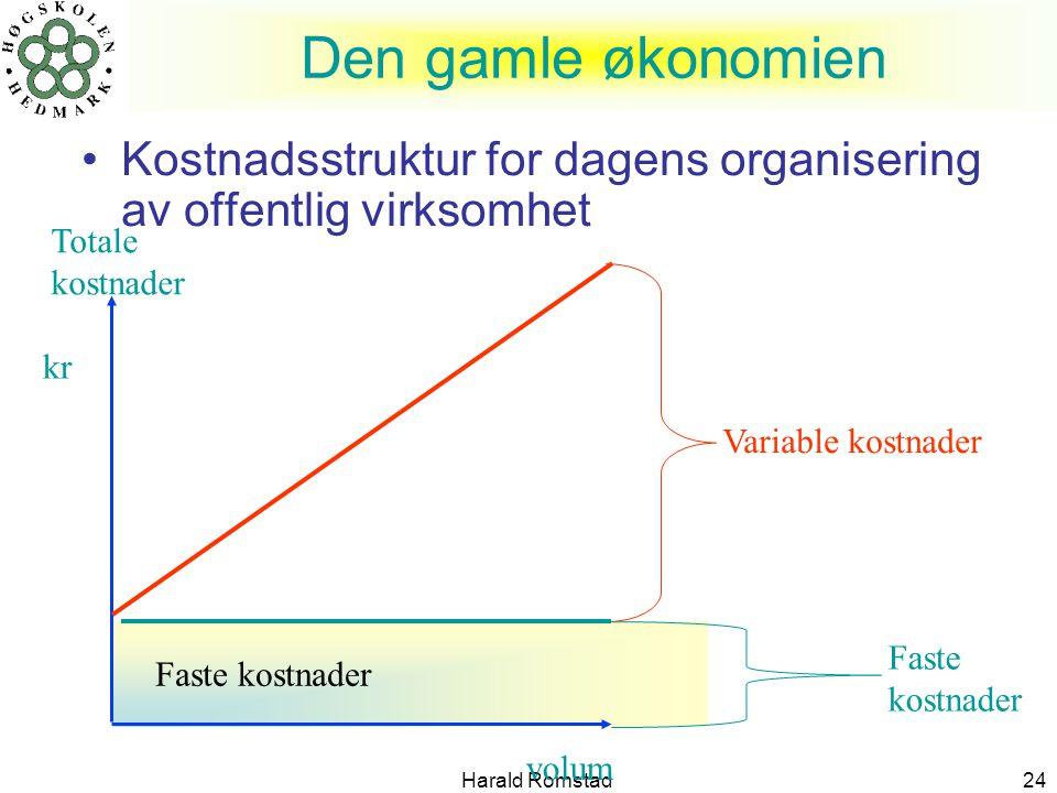 Harald Romstad24 •Kostnadsstruktur for dagens organisering av offentlig virksomhet Den gamle økonomien Totale kostnader volum kr Faste kostnader Varia