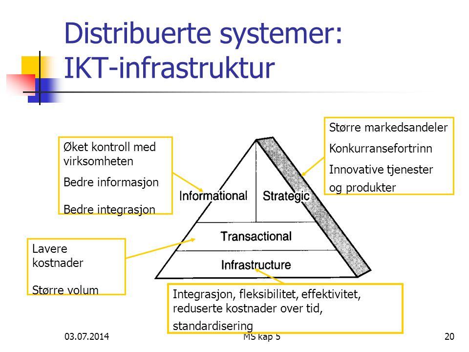 03.07.2014MS kap 520 Distribuerte systemer: IKT-infrastruktur Øket kontroll med virksomheten Bedre informasjon Bedre integrasjon Større markedsandeler Konkurransefortrinn Innovative tjenester og produkter Lavere kostnader Større volum Integrasjon, fleksibilitet, effektivitet, reduserte kostnader over tid, standardisering