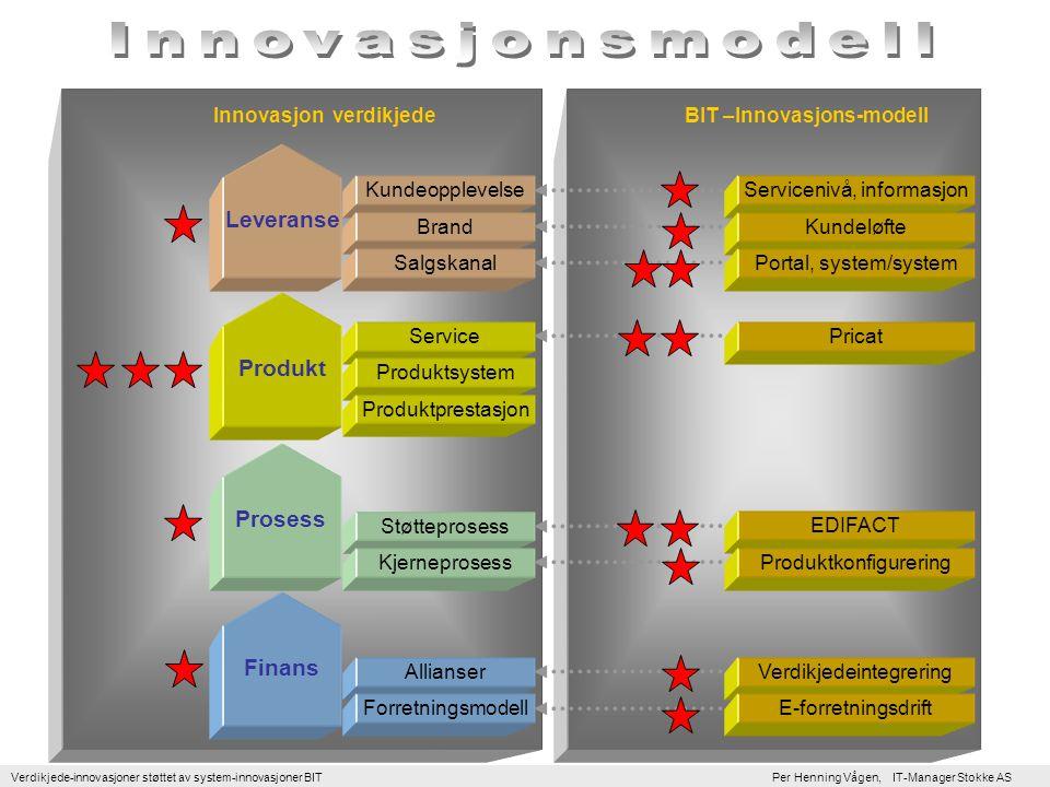 Verdikjede-innovasjoner støttet av system-innovasjoner BIT Per Henning Vågen, IT-Manager Stokke AS EDIFACT Pricat Servicenivå, informasjon Verdikjedeintegrering E-forretningsdrift Kundeløfte Portal, system/system Allianser Støtteprosess Service Produktsystem Kundeopplevelse Innovasjon verdikjede Prosess Produkt Leveranse Forretningsmodell Kjerneprosess Produktprestasjon Brand Salgskanal Finans BIT –Innovasjons-modell Produktkonfigurering