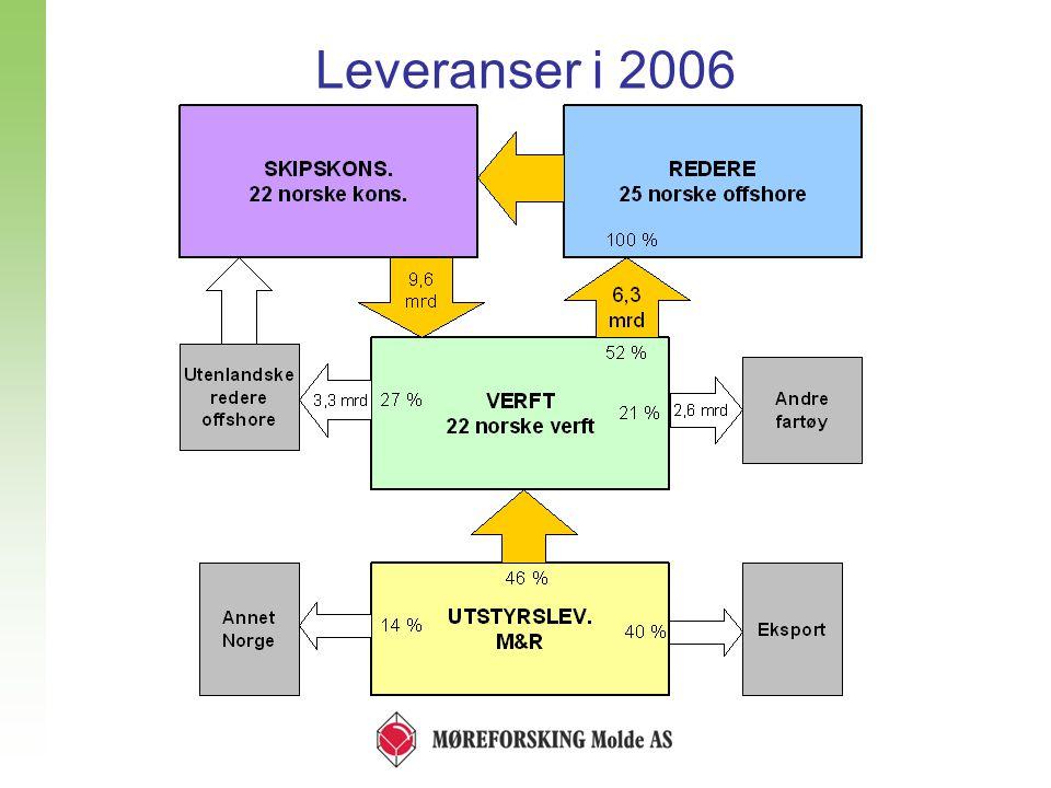 Skips- konsulenter Utstyrs- leverandører M&R Redere Verft Relasjoner mellom aktørene 6,74,6 5,4 5,0 4,33,2 5,3 3,7 5,14,7 5,93,9