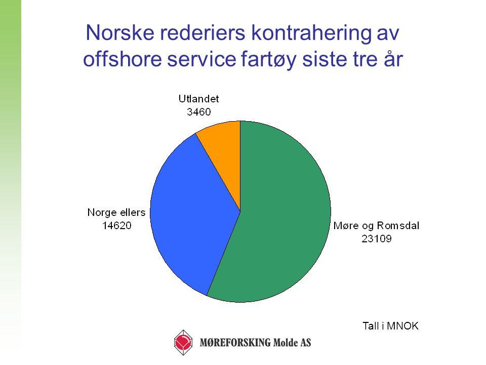 Norske rederiers kontrahering av offshore service fartøy siste tre år Tall i MNOK