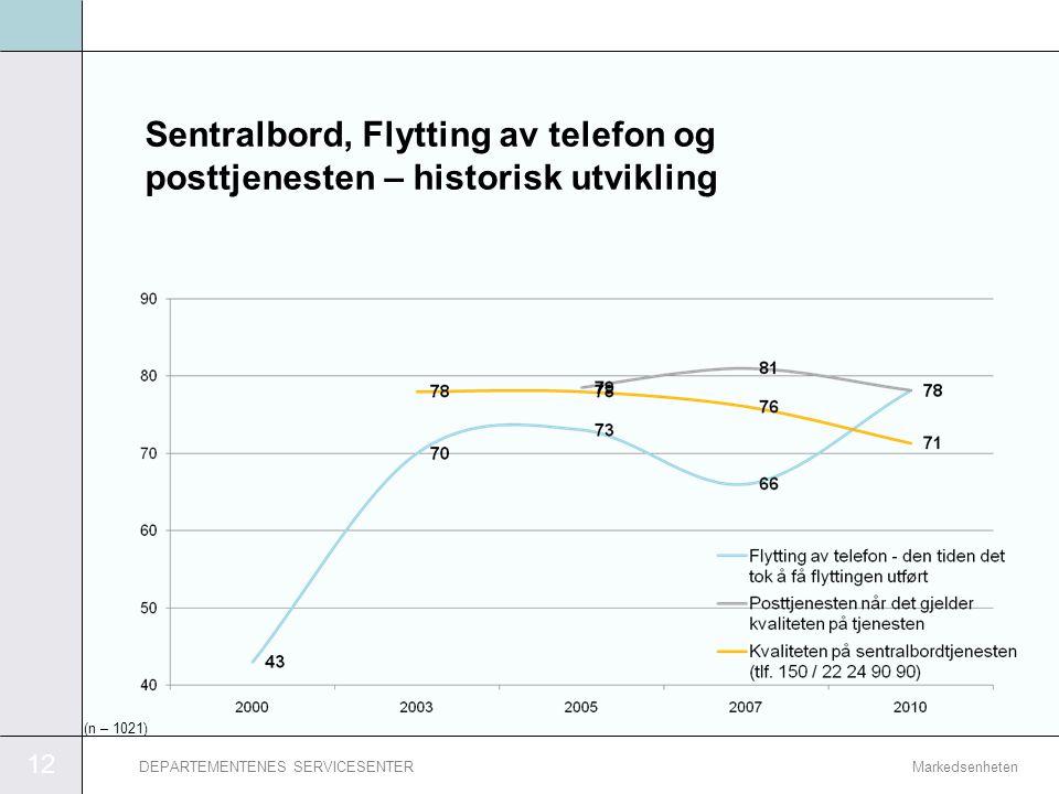 13 MarkedsenhetenDEPARTEMENTENES SERVICESENTER Publikasjonsbestilling fra lager (distribusjonstjeneste) – historisk utvikling Vi ser en mindre tilbakegang innen dette området sammenlignet med 2007.