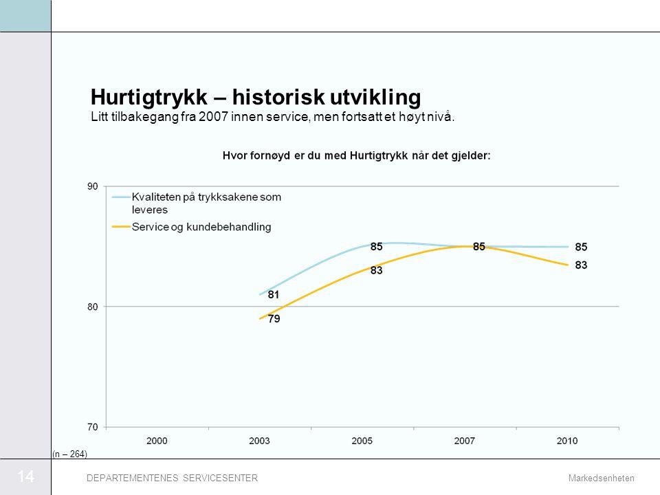14 MarkedsenhetenDEPARTEMENTENES SERVICESENTER Hurtigtrykk – historisk utvikling Litt tilbakegang fra 2007 innen service, men fortsatt et høyt nivå. (