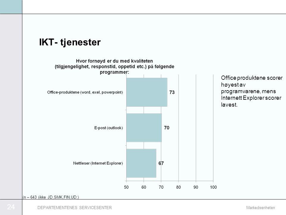 25 MarkedsenhetenDEPARTEMENTENES SERVICESENTER Brukerstøtte Aller flest respondenter har vært i kontakt med IKT brukersenteret.