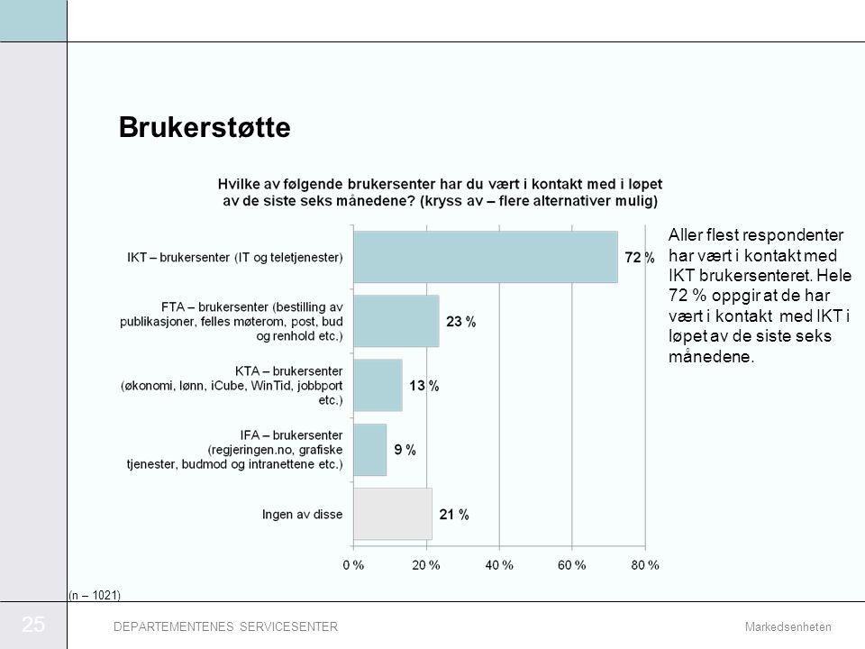 25 MarkedsenhetenDEPARTEMENTENES SERVICESENTER Brukerstøtte Aller flest respondenter har vært i kontakt med IKT brukersenteret. Hele 72 % oppgir at de