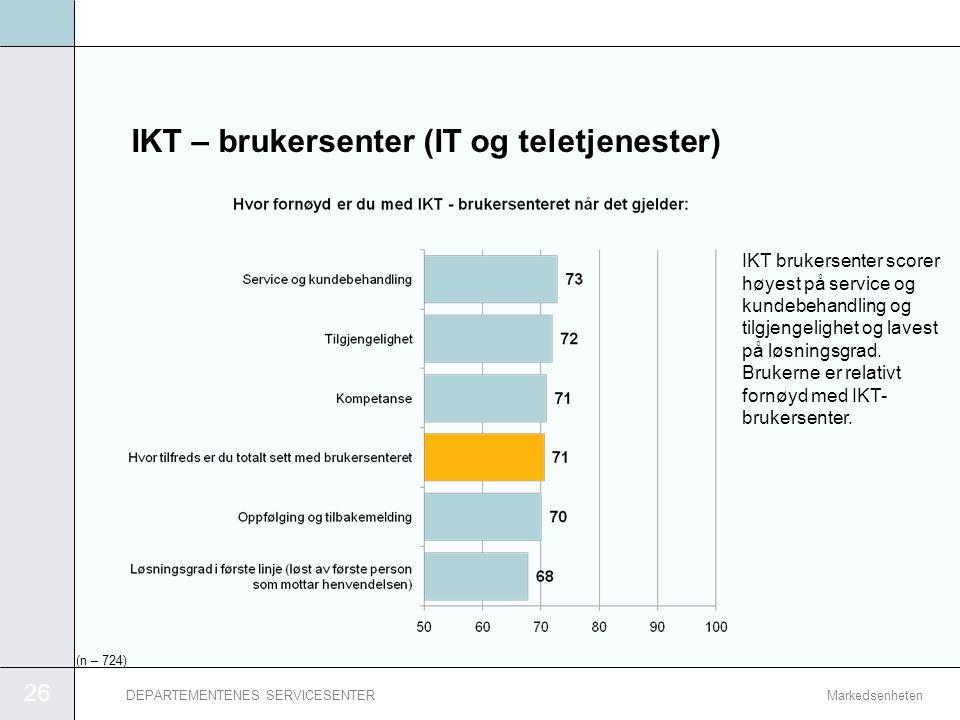 26 MarkedsenhetenDEPARTEMENTENES SERVICESENTER IKT – brukersenter (IT og teletjenester) IKT brukersenter scorer høyest på service og kundebehandling o
