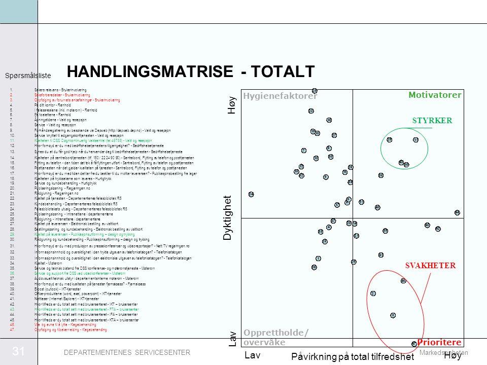 31 MarkedsenhetenDEPARTEMENTENES SERVICESENTER Påvirkning på total tilfredshet HANDLINGSMATRISE - TOTALT Spørsmålsliste Motivatorer Prioritere Hygiene
