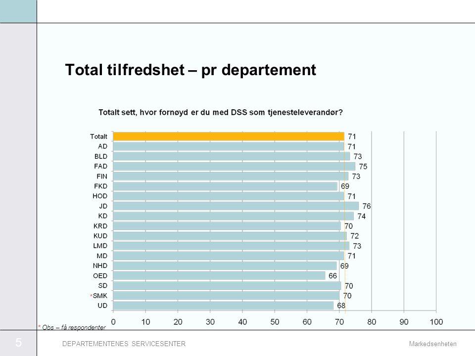 5 MarkedsenhetenDEPARTEMENTENES SERVICESENTER Total tilfredshet – pr departement * * Obs – få respondenter