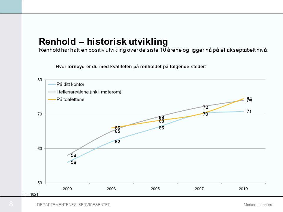 8 MarkedsenhetenDEPARTEMENTENES SERVICESENTER Renhold – historisk utvikling Renhold har hatt en positiv utvikling over de siste 10 årene og ligger nå
