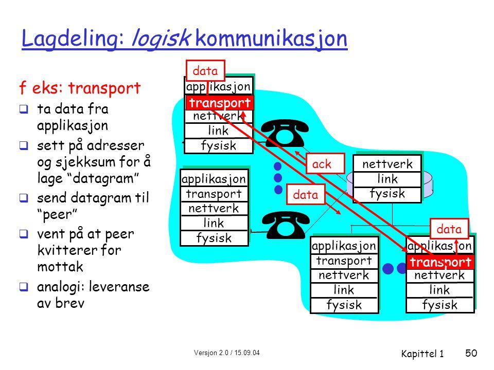 Versjon 2.0 / 15.09.04 Kapittel 1 50 Lagdeling: logisk kommunikasjon applikasjon transport nettverk link fysisk applikasjon transport nettverk link fy