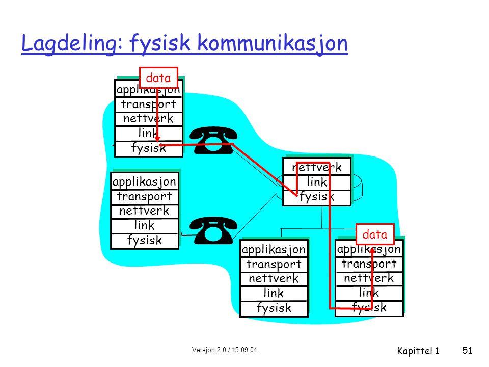 Versjon 2.0 / 15.09.04 Kapittel 1 51 Lagdeling: fysisk kommunikasjon applikasjon transport nettverk link fysisk applikasjon transport nettverk link fy