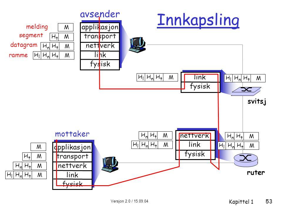 Versjon 2.0 / 15.09.04 Kapittel 1 53 melding segment datagram ramme avsender applikasjon transport nettverk link fysisk HtHt HnHn HlHl M HtHt HnHn M H