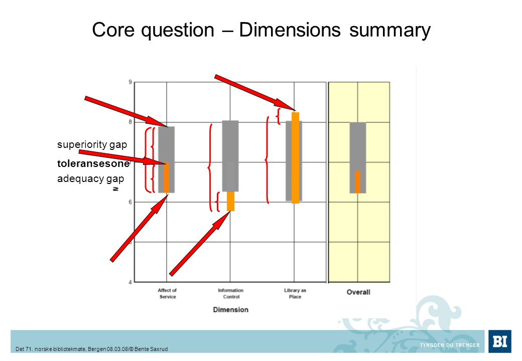 Core question – Dimensions summary toleransesone superiority gap adequacy gap Det 71.