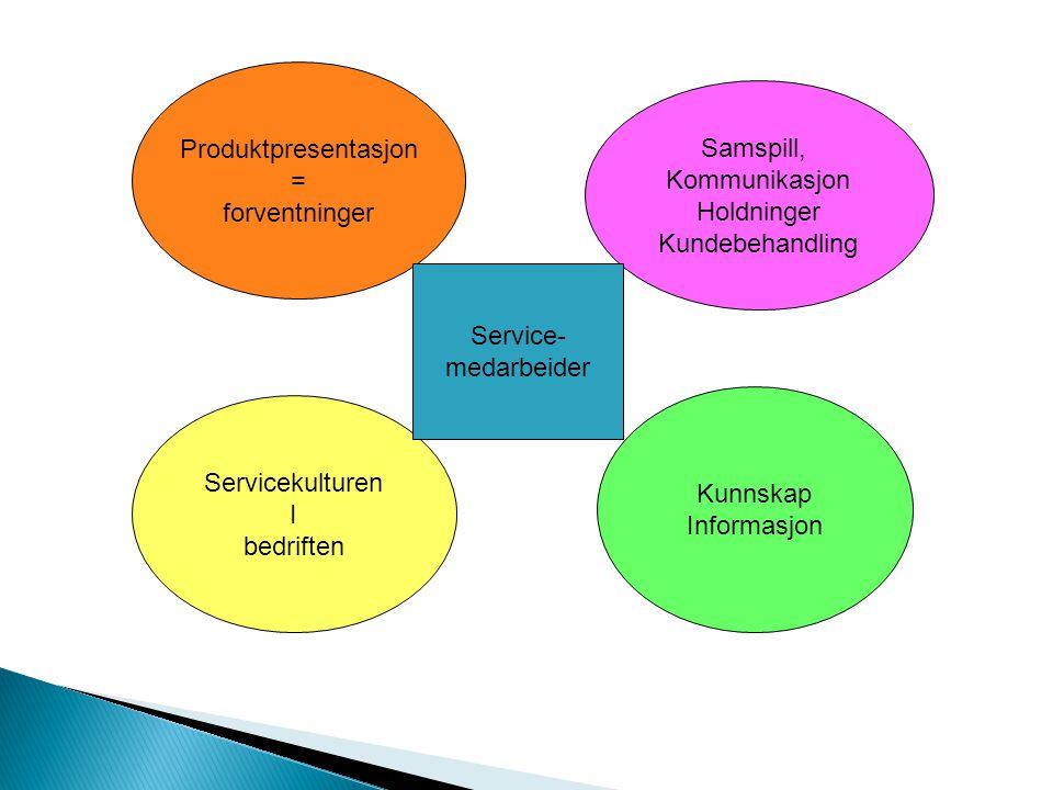 Produktpresentasjon = forventninger Servicekulturen I bedriften Samspill, Kommunikasjon Holdninger Kundebehandling Kunnskap Informasjon Service- medar