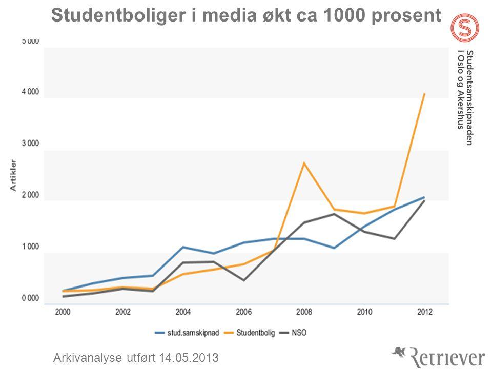Studentboliger i media økt ca 1000 prosent Arkivanalyse utført 14.05.2013