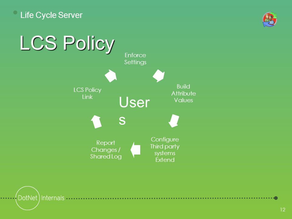 12 Enforce Settings Build Attribute Values Configure Third party systems Extend Report Changes / Shared Log LCS Policy Link LCS Policy User s • Life Cycle Server