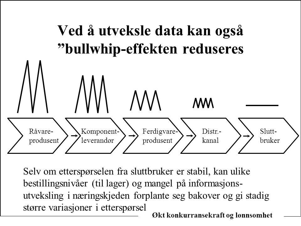 """Økt konkurransekraft og lønnsomhet Ved å utveksle data kan også """"bullwhip-effekten reduseres Råvare- produsent Komponent- leverandør Ferdigvare- produ"""