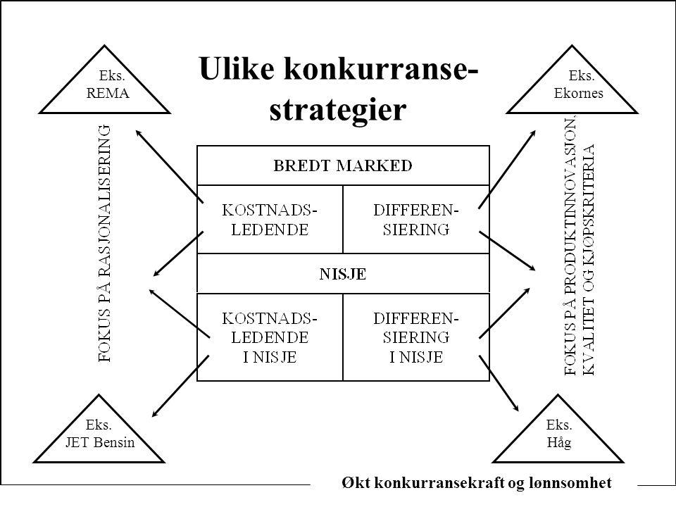 Økt konkurransekraft og lønnsomhet Ulike konkurranse- strategier Eks. JET Bensin Eks. Håg Eks. REMA Eks. Ekornes