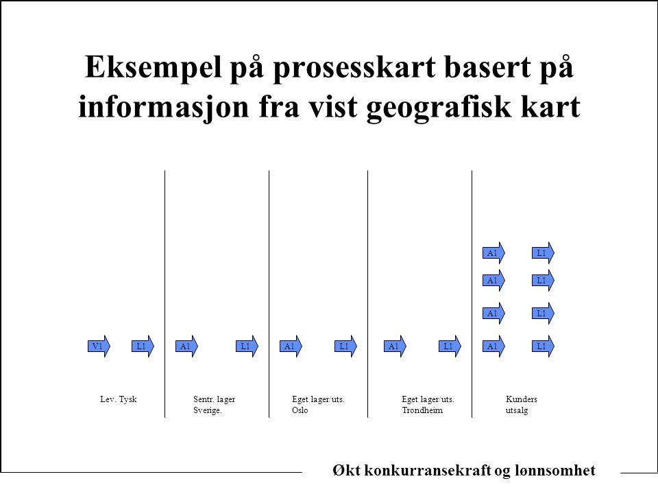 Økt konkurransekraft og lønnsomhet Eksempel på prosesskart basert på informasjon fra vist geografisk kart Lev. TyskSentr. lager Sverige. Eget lager/ut