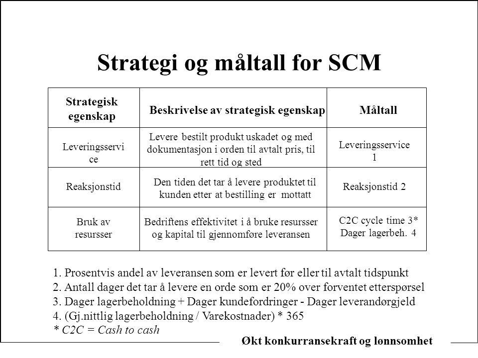 Økt konkurransekraft og lønnsomhet Strategi og måltall for SCM Strategisk egenskap Leveringsservi ce Reaksjonstid Bruk av resursser Beskrivelse av str