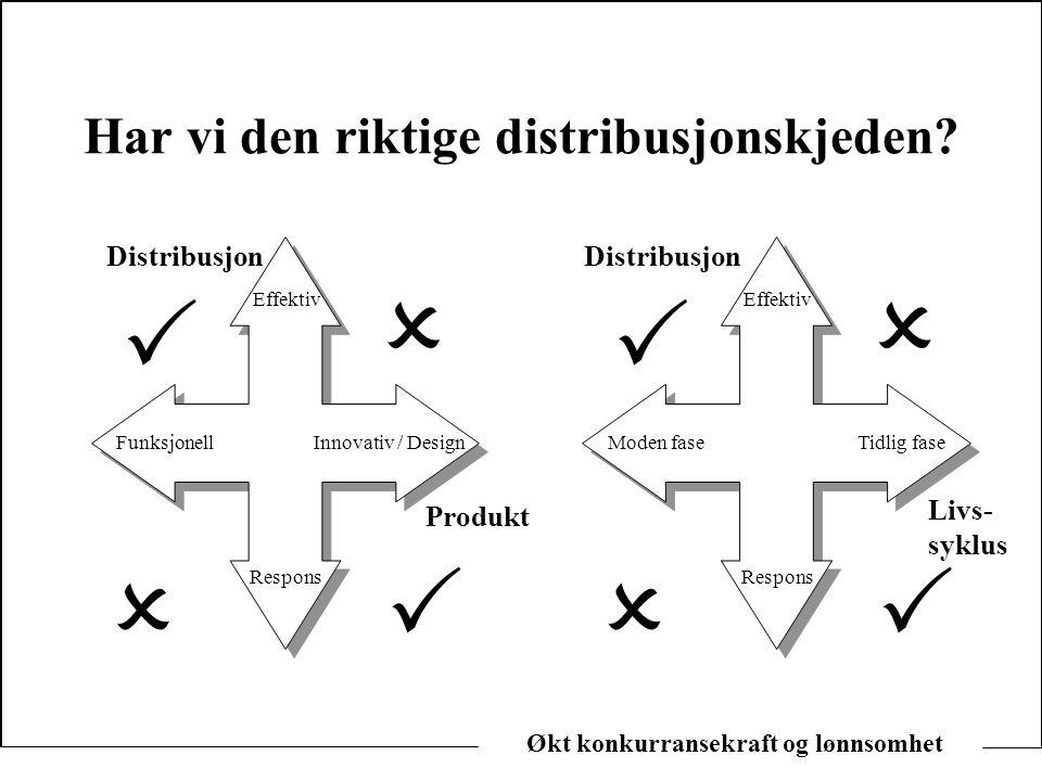 Økt konkurransekraft og lønnsomhet Har vi den riktige distribusjonskjeden? Distribusjon Produkt Respons Effektiv Innovativ / DesignFunksjonell    