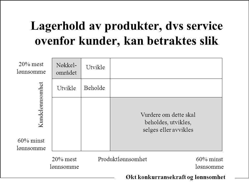 Økt konkurransekraft og lønnsomhet Lagerhold av produkter, dvs service ovenfor kunder, kan betraktes slik Utvikle Beholde Vurdere om dette skal behold