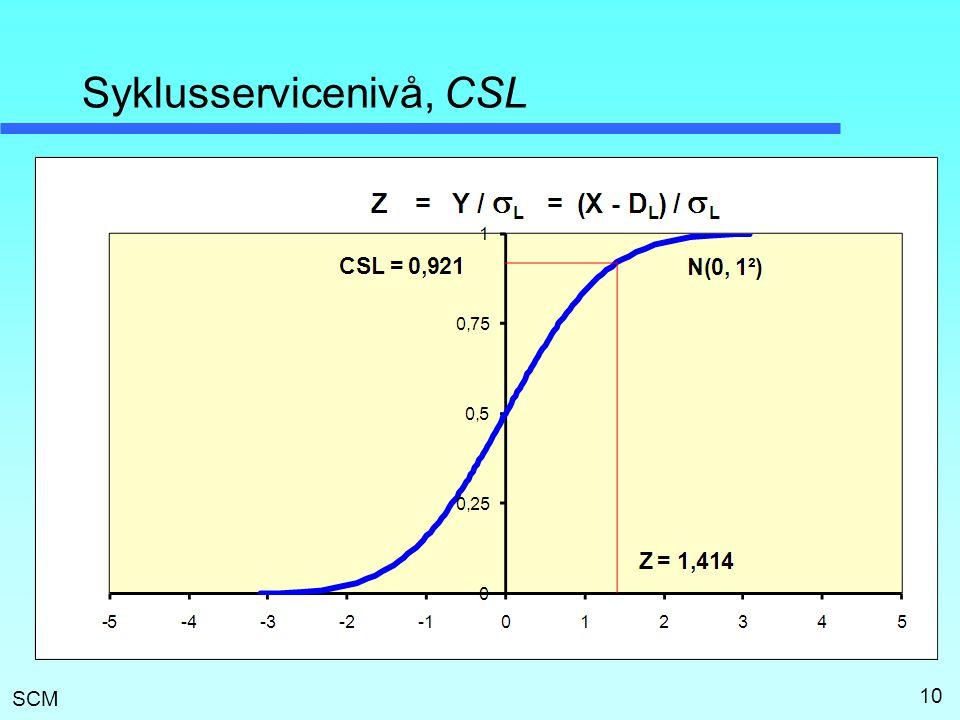 SCM Syklusservicenivå, CSL 10