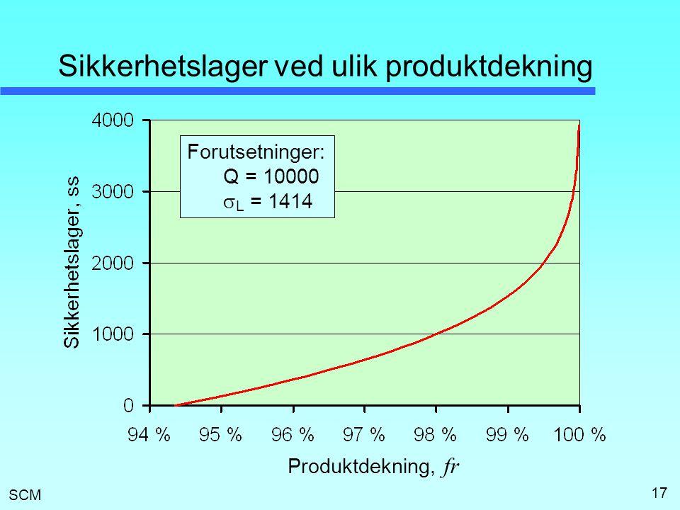 SCM 17 Sikkerhetslager ved ulik produktdekning Forutsetninger: Q = 10000  L = 1414 Produktdekning, fr