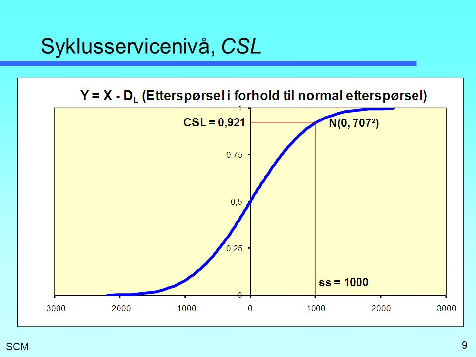 SCM Syklusservicenivå, CSL 9