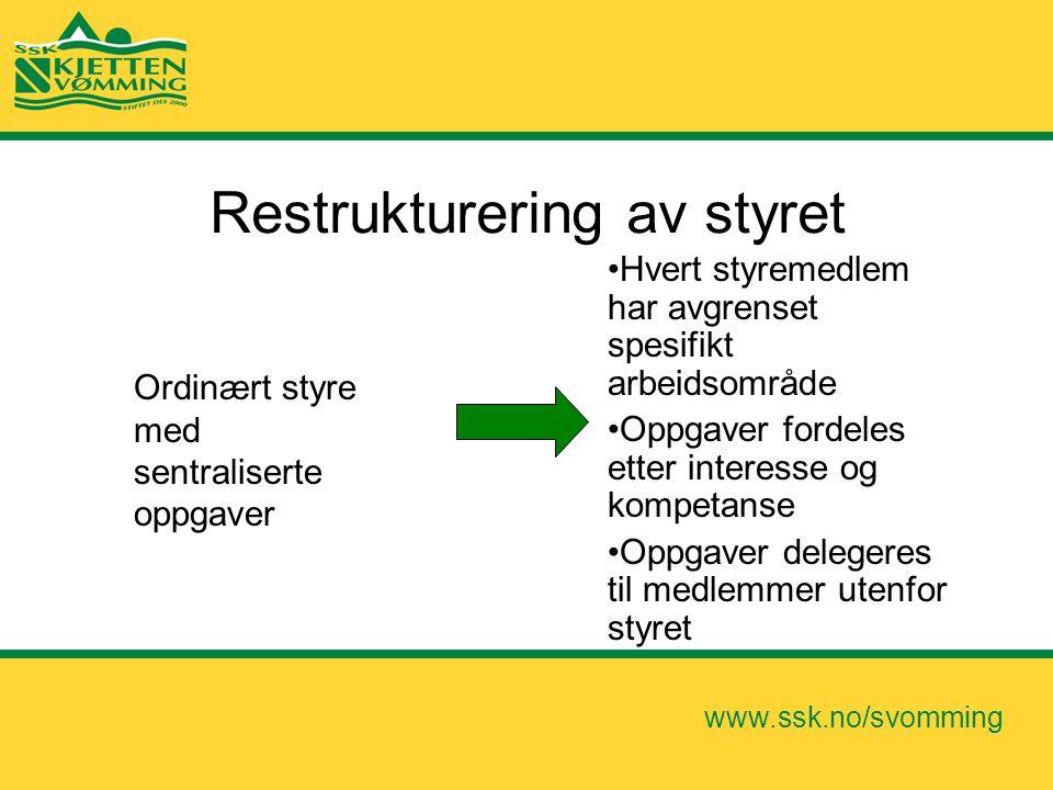 www.ssk.no/svomming Restrukturering av styret •Hvert styremedlem har avgrenset spesifikt arbeidsområde •Oppgaver fordeles etter interesse og kompetans