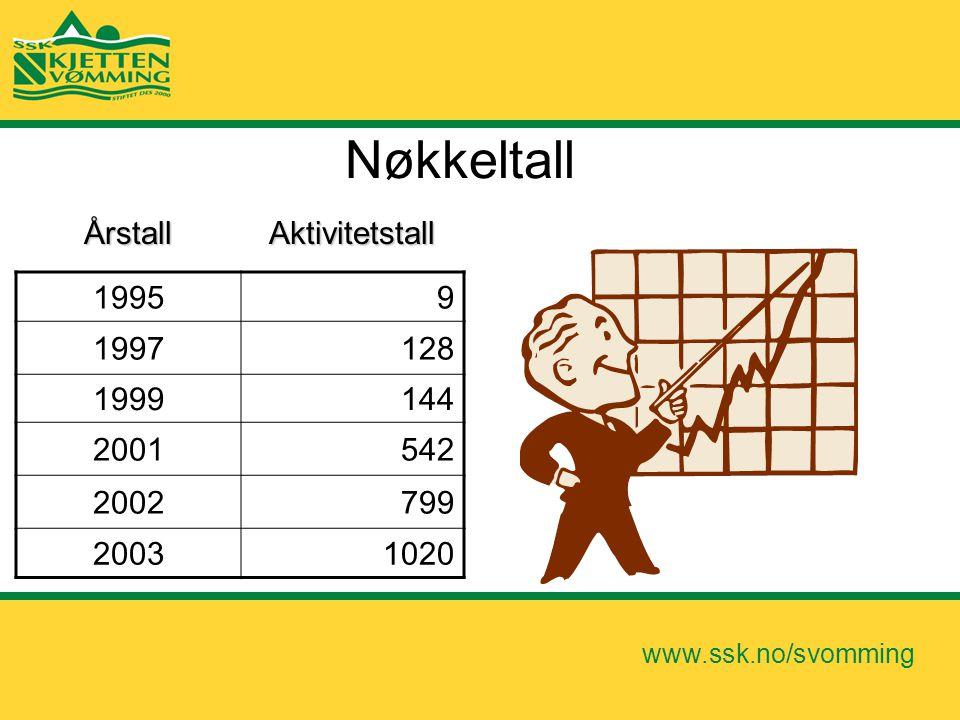 www.ssk.no/svomming Nøkkeltall 19959 1997128 1999144 2001542 2002799 20031020 ÅrstallAktivitetstall