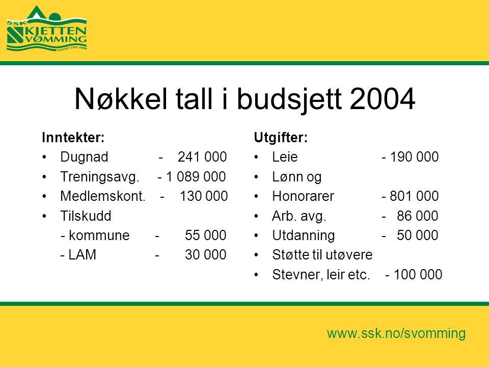 www.ssk.no/svomming Nøkkel tall i budsjett 2004 Inntekter: •Dugnad - 241 000 •Treningsavg. - 1 089 000 •Medlemskont. - 130 000 •Tilskudd - kommune - 5
