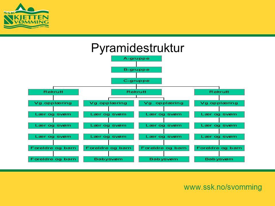 www.ssk.no/svomming Pyramidestruktur