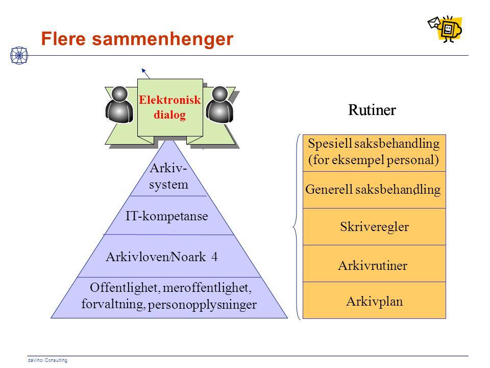daVinci Consulting Flere sammenhenger WebSak IT-kompetanse,Noark4 Offentlighetsloven Forvaltningsloven,Kommuneloven Arkiv- system IT-kompetanse Arkivl
