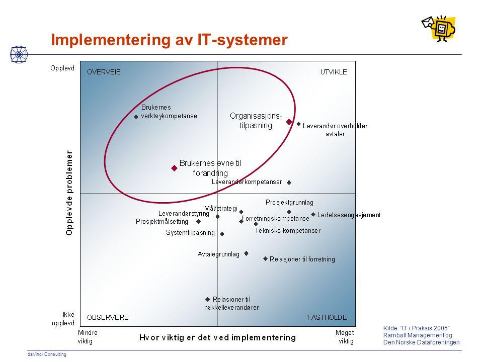 """daVinci Consulting Implementering av IT-systemer Kilde: """"IT i Praksis 2005"""" Rambøll Management og Den Norske Dataforeningen"""
