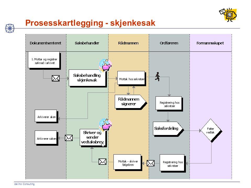 daVinci Consulting Prosesskartlegging - skjenkesak