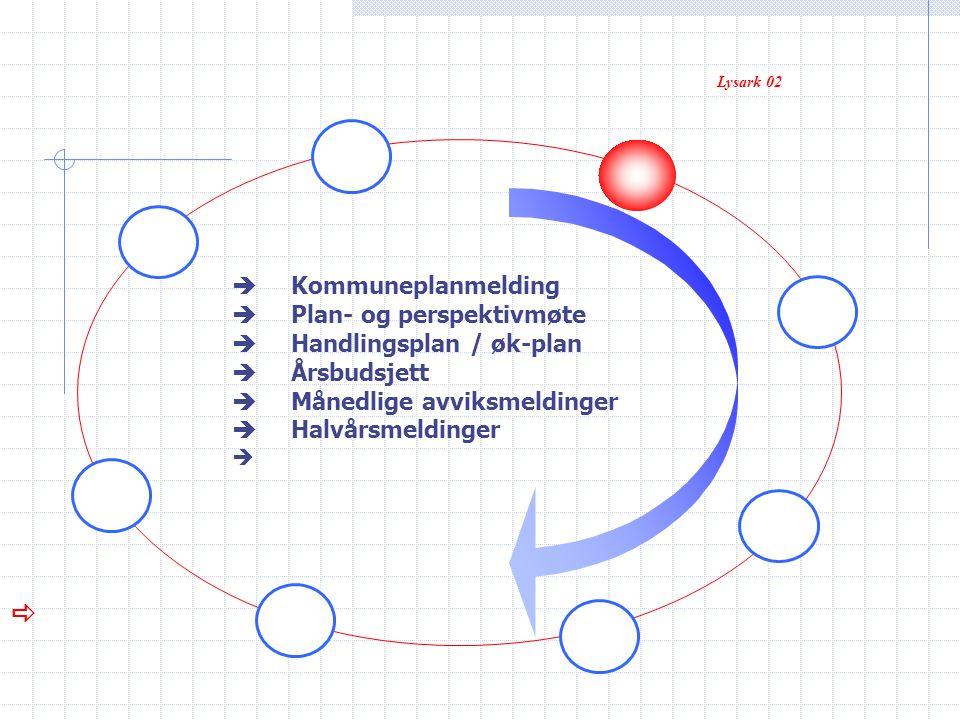 Lysark 02  Kommuneplanmelding  Plan- og perspektivmøte  Handlingsplan / øk-plan  Årsbudsjett  Månedlige avviksmeldinger  Halvårsmeldinger  