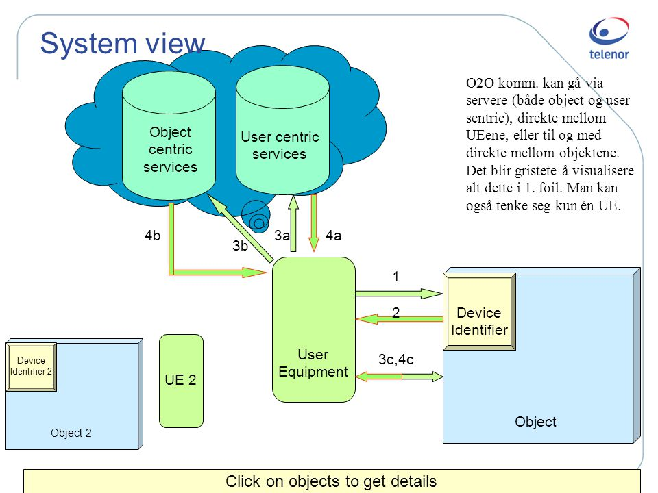 System view Click on objects to get details Device Identifier Object User centric services Object centric services User Equipment 1 2 3a4b 3b 4a 3c,4c Device Identifier 2 Object 2 UE 2 O2O komm.