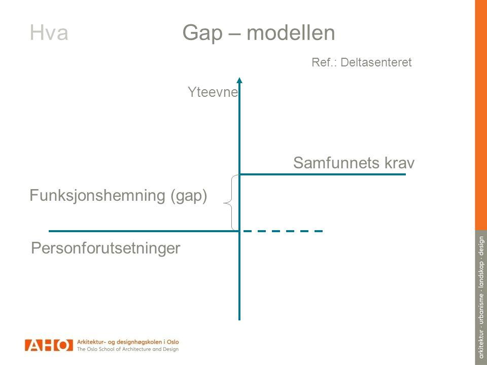 Hva Gap – modellen Ref.: Deltasenteret Samfunnets krav Personforutsetninger Funksjonshemning (gap) Behandling Opplæring Yteevne