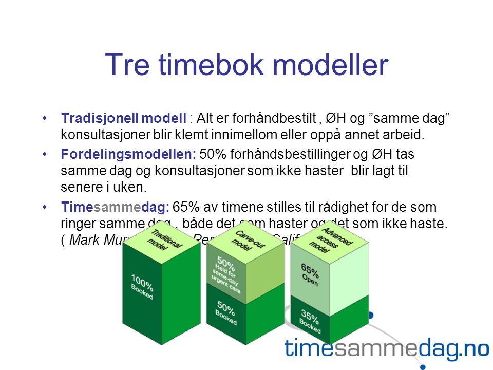 """Tre timebok modeller •Tradisjonell modell : Alt er forhåndbestilt, ØH og """"samme dag"""" konsultasjoner blir klemt innimellom eller oppå annet arbeid. •Fo"""