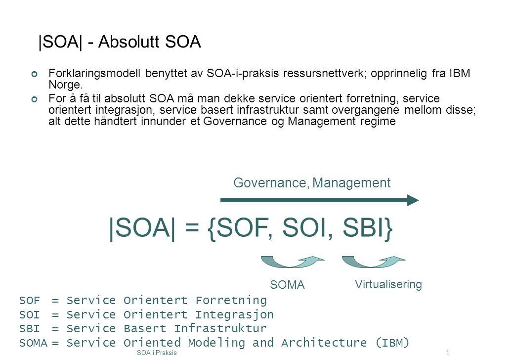 SOA i Praksis1 |SOA| - Absolutt SOA Forklaringsmodell benyttet av SOA-i-praksis ressursnettverk; opprinnelig fra IBM Norge. For å få til absolutt SOA