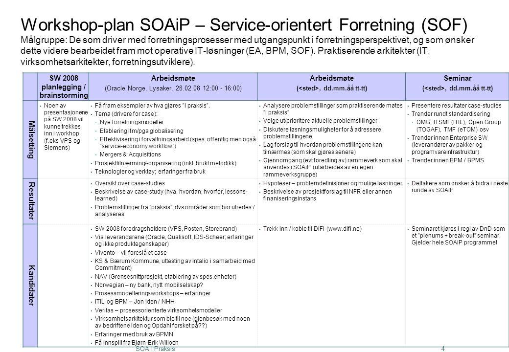 SOA i Praksis4 Workshop-plan SOAiP – Service-orientert Forretning (SOF) Målgruppe: De som driver med forretningsprosesser med utgangspunkt i forretnin