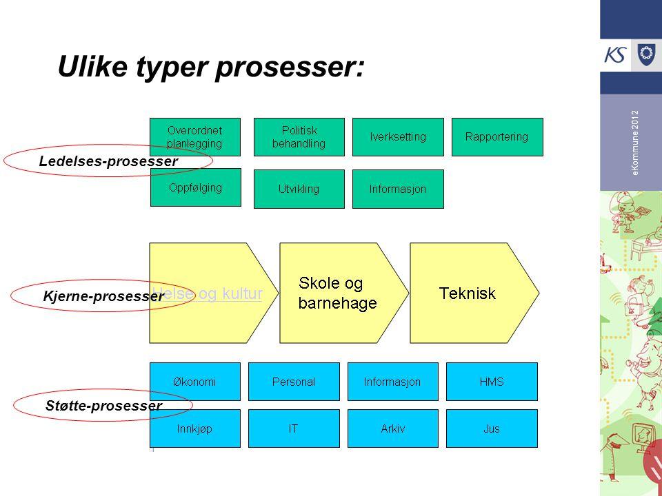 eKommune 2012 Ulike typer prosesser: Ledelses-prosesser Kjerne-prosesser Støtte-prosesser